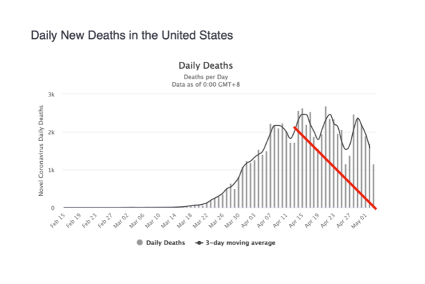 Padded Graph